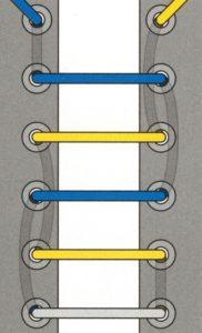 1. Прямая шнуровка
