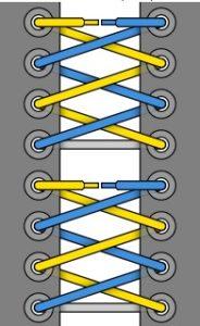 35.Схема Сегментированной шнуровки